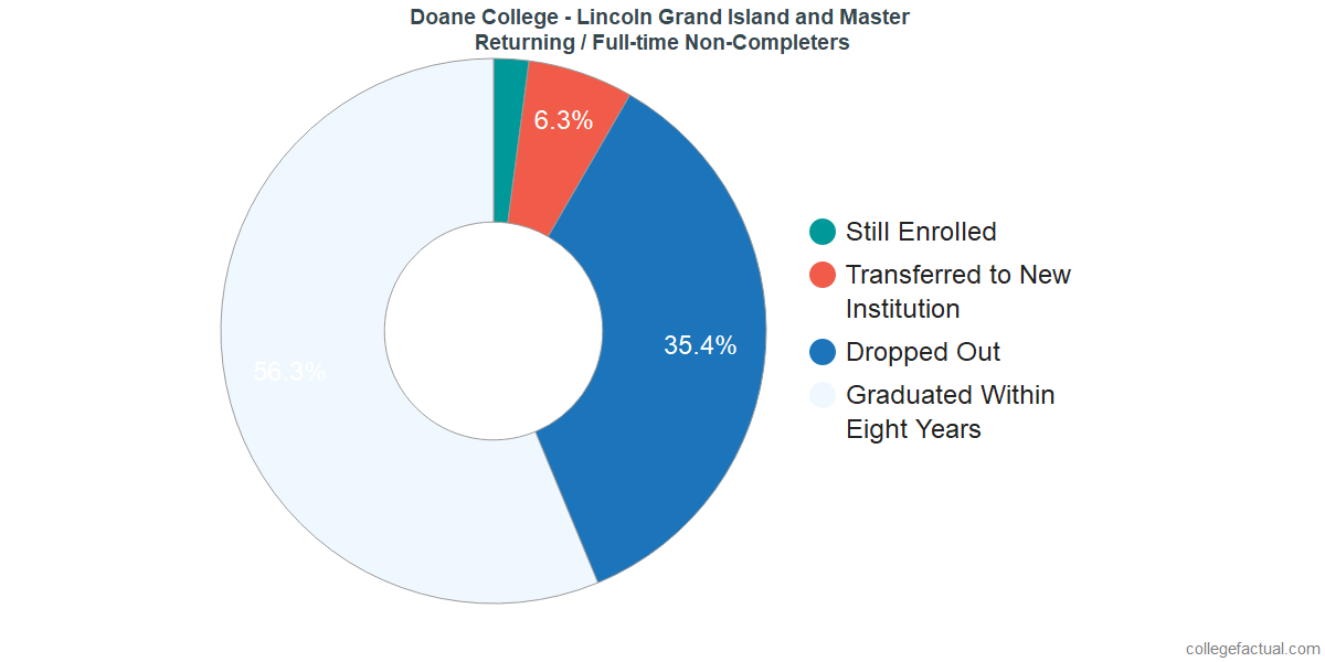 Non-completion rates for returning / full-time students at Doane College - Lincoln Grand Island and Master