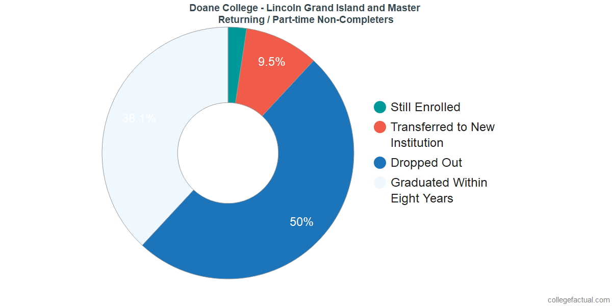 Non-completion rates for returning / part-time students at Doane College - Lincoln Grand Island and Master
