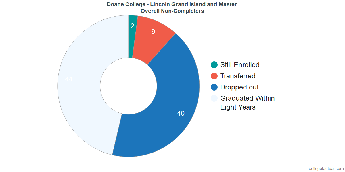 outcomes for students who failed to graduate from Doane College - Lincoln Grand Island and Master