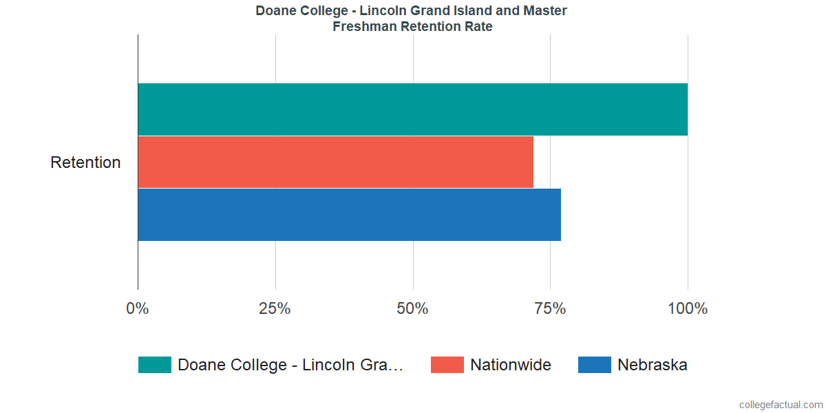 Freshman Retention Rate at Doane College - Lincoln Grand Island and Master