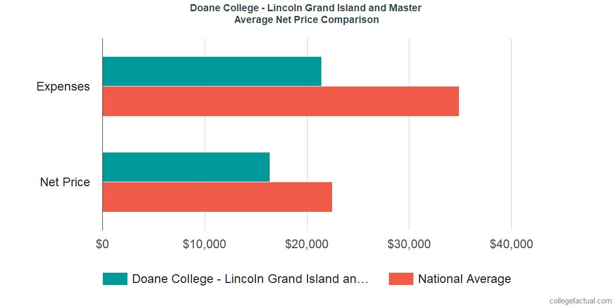 Net Price Comparisons at Doane University - Graduate and Professional Studies