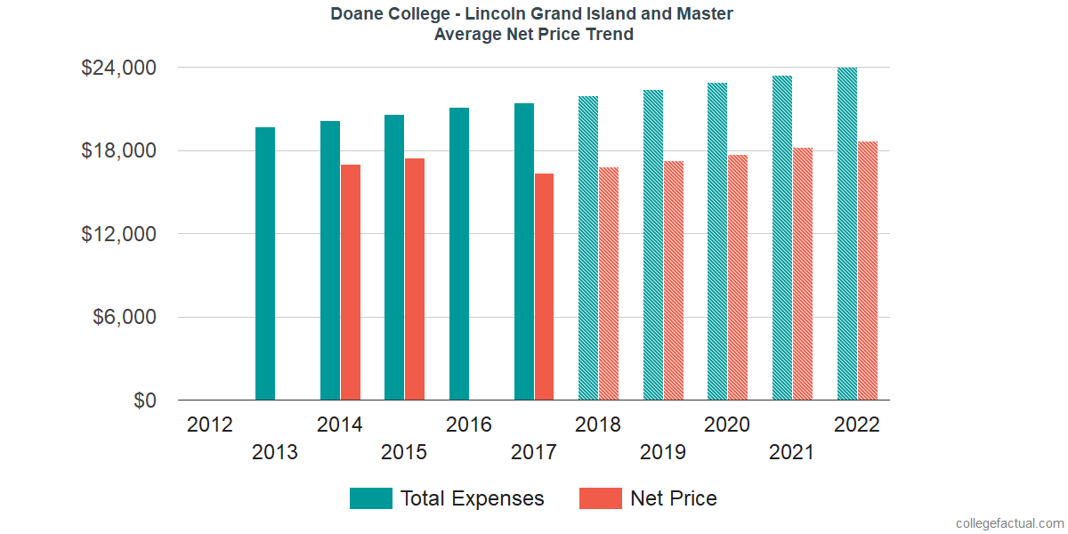 Net Price Trends at Doane University - Graduate and Professional Studies