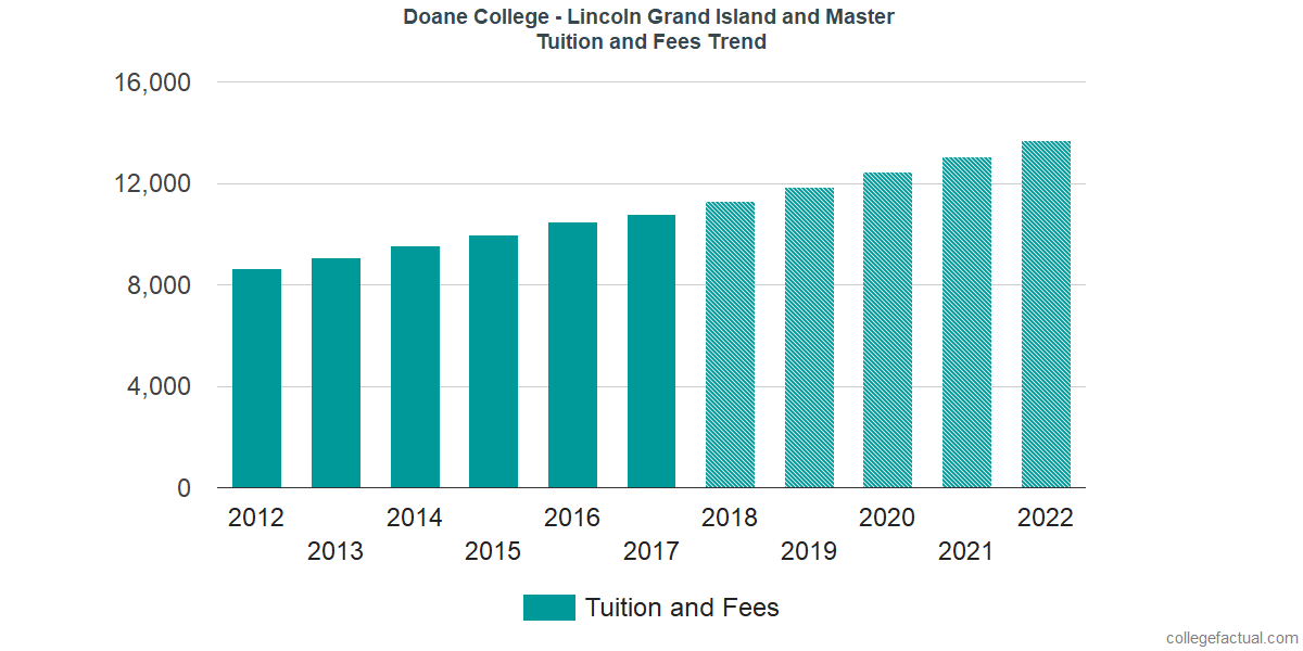 Tuition and Fees Trends at Doane College - Lincoln Grand Island and Master