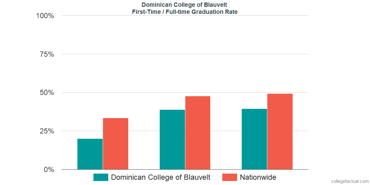 Graduation rates for first-time / full-time students at Dominican College of Blauvelt