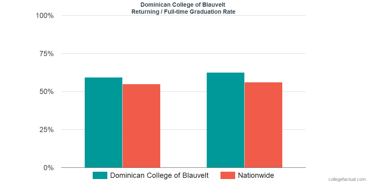 Graduation rates for returning / full-time students at Dominican College of Blauvelt