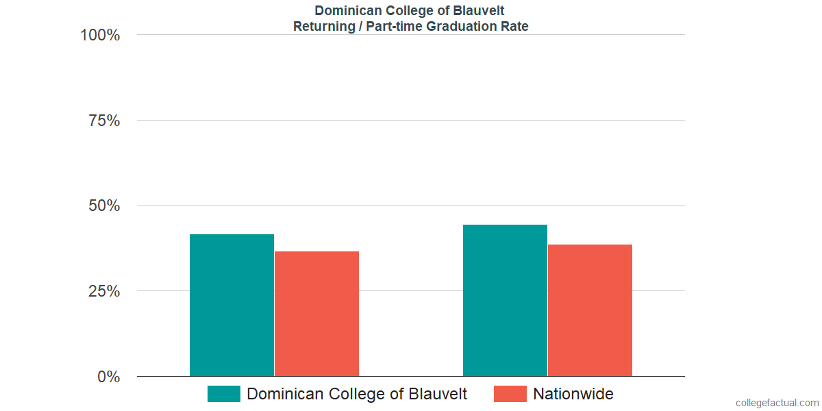 Graduation rates for returning / part-time students at Dominican College of Blauvelt