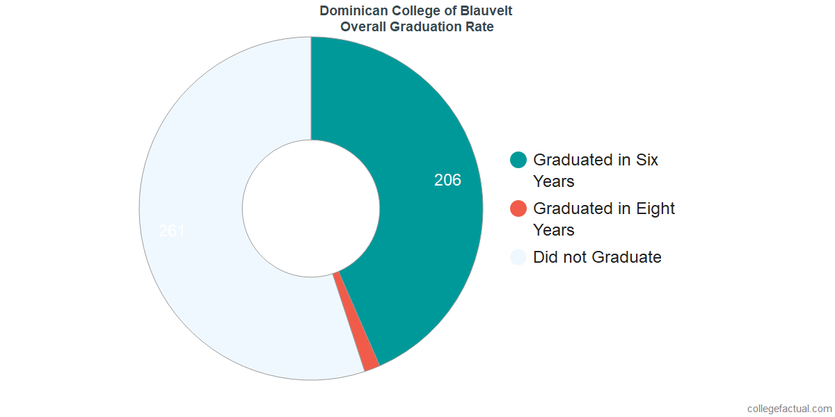 Undergraduate Graduation Rate at Dominican College of Blauvelt