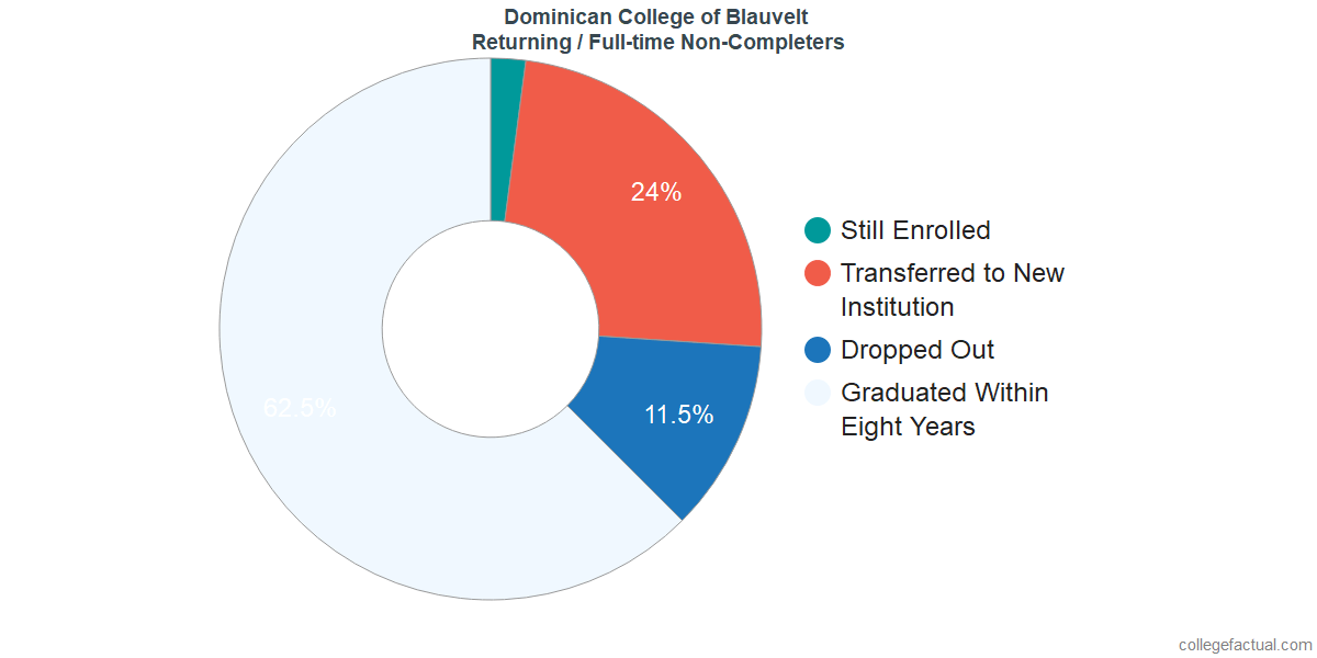 Non-completion rates for returning / full-time students at Dominican College of Blauvelt