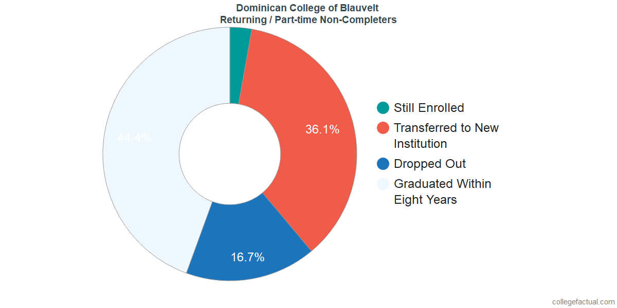 Non-completion rates for returning / part-time students at Dominican College of Blauvelt
