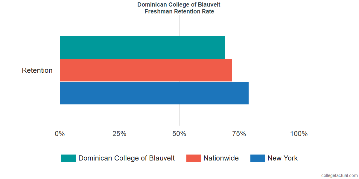 Freshman Retention Rate at Dominican College of Blauvelt