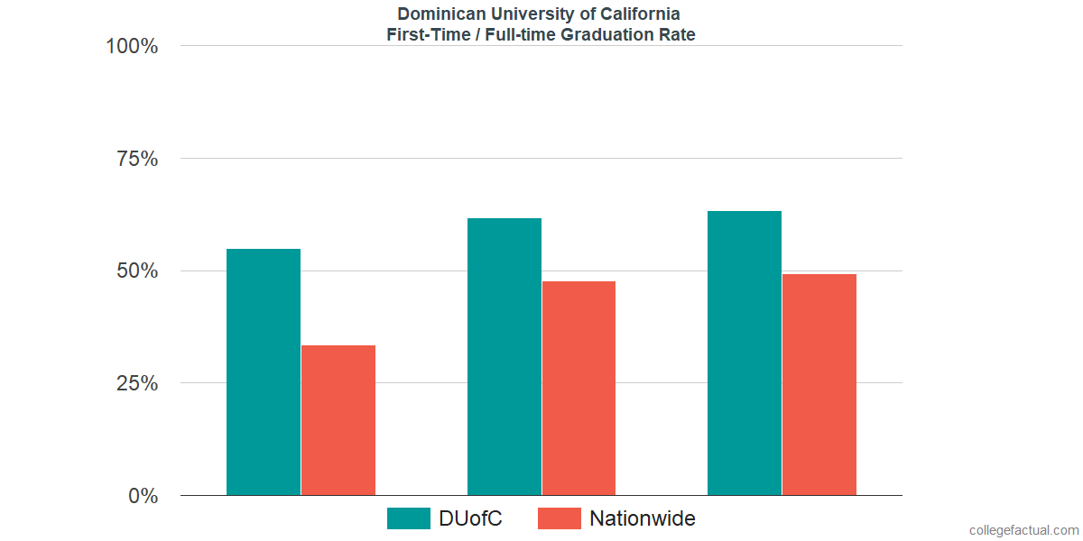 Graduation rates for first-time / full-time students at Dominican University of California