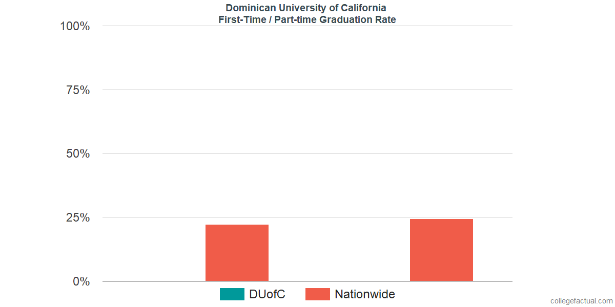 Graduation rates for first-time / part-time students at Dominican University of California