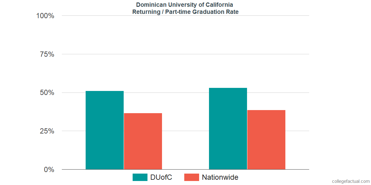 Graduation rates for returning / part-time students at Dominican University of California