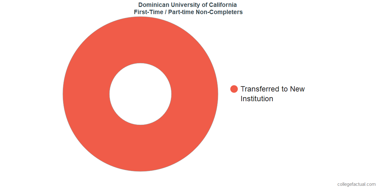 Non-completion rates for first-time / part-time students at Dominican University of California