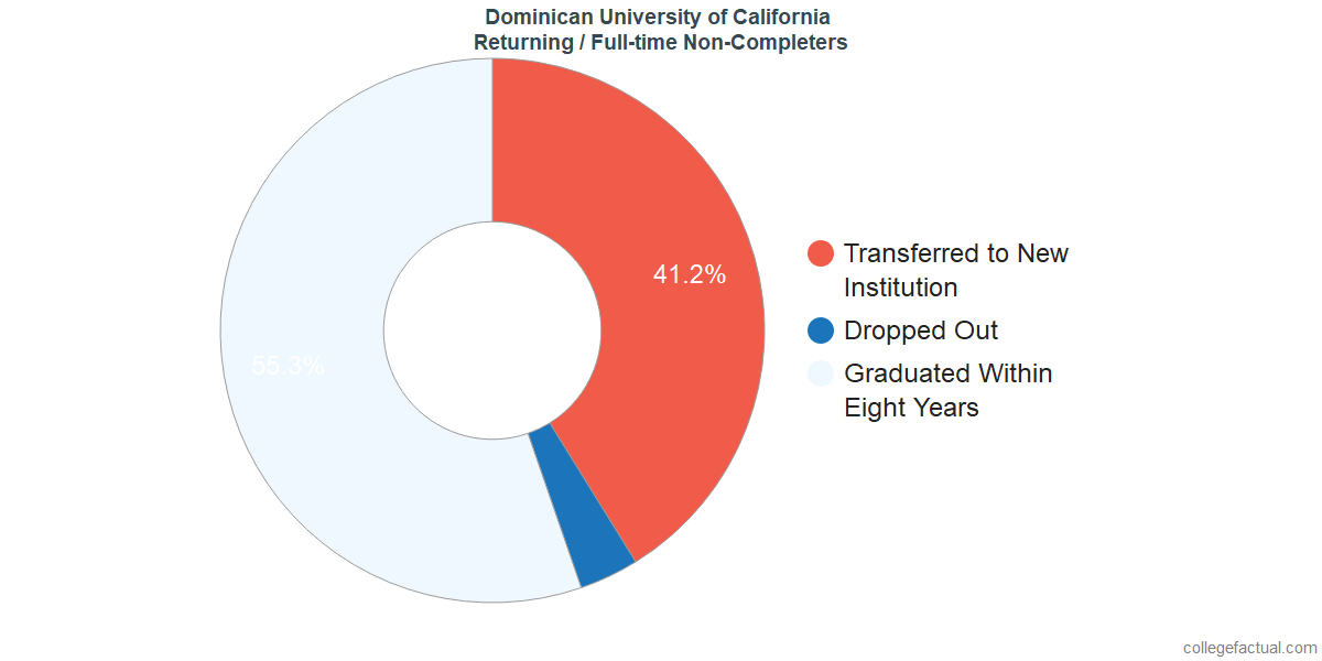 Non-completion rates for returning / full-time students at Dominican University of California