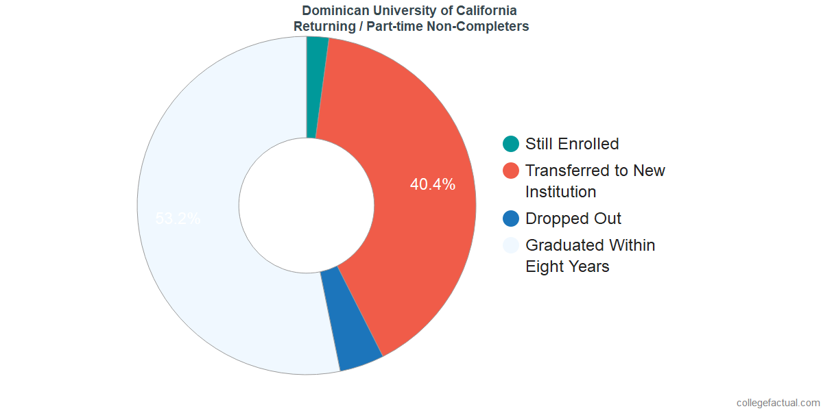 Non-completion rates for returning / part-time students at Dominican University of California