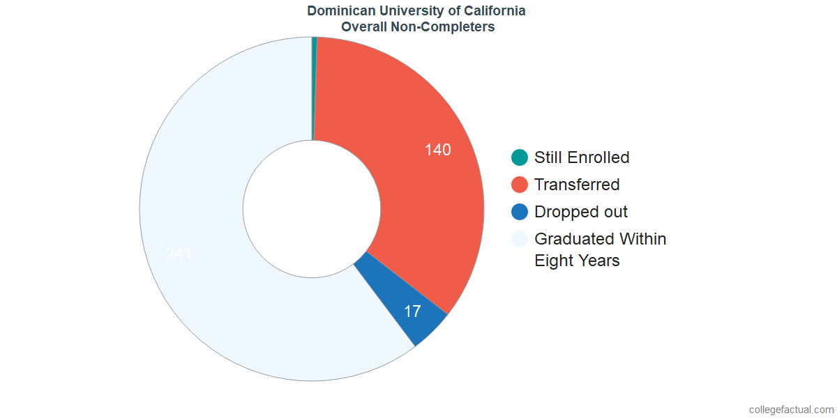 outcomes for students who failed to graduate from Dominican University of California
