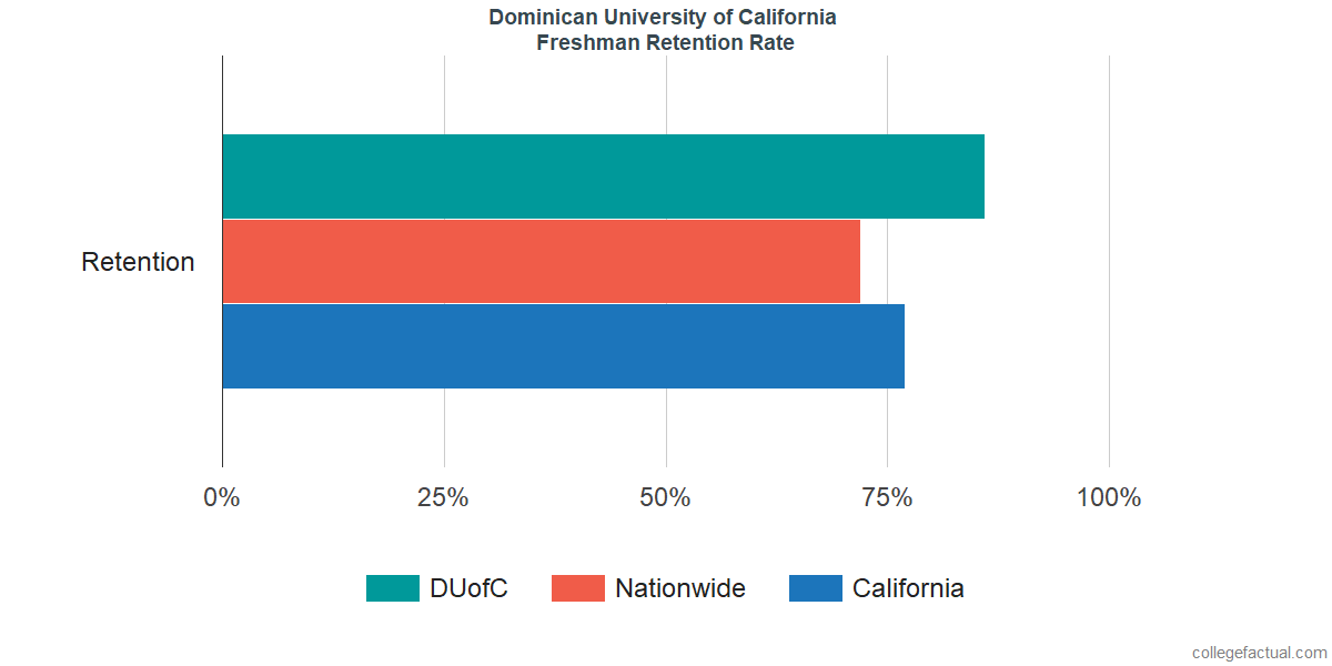 Freshman Retention Rate at Dominican University of California