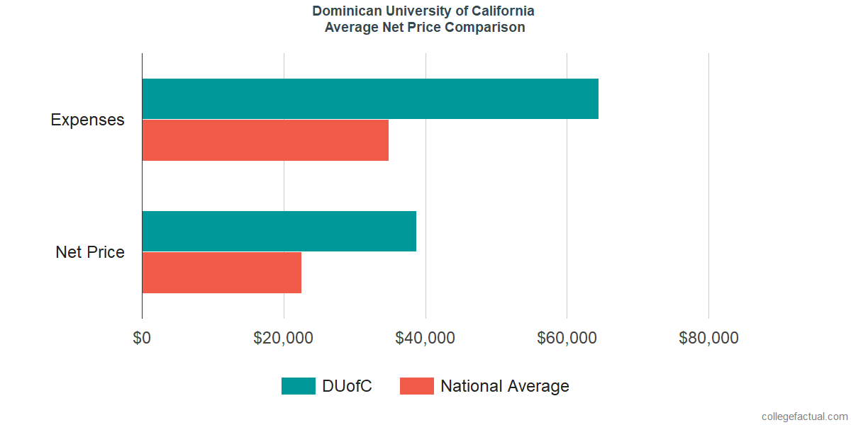 Net Price Comparisons at Dominican University of California