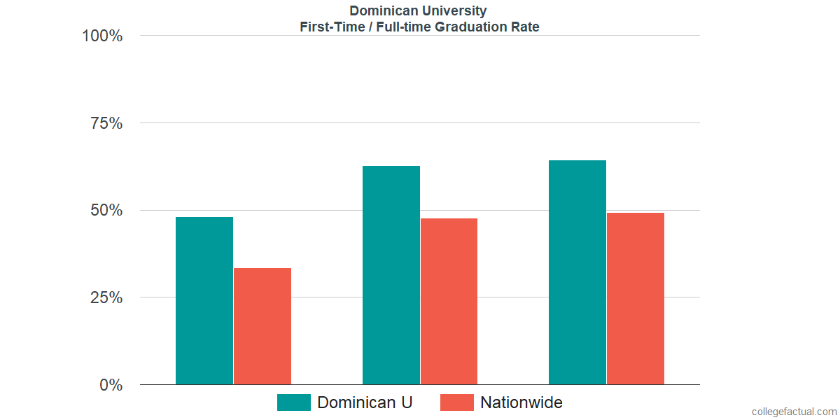 Graduation rates for first-time / full-time students at Dominican University