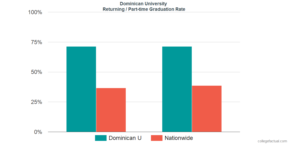 Graduation rates for returning / part-time students at Dominican University