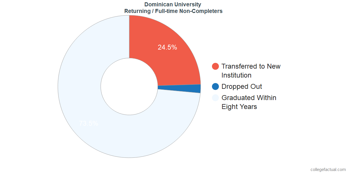 Non-completion rates for returning / full-time students at Dominican University