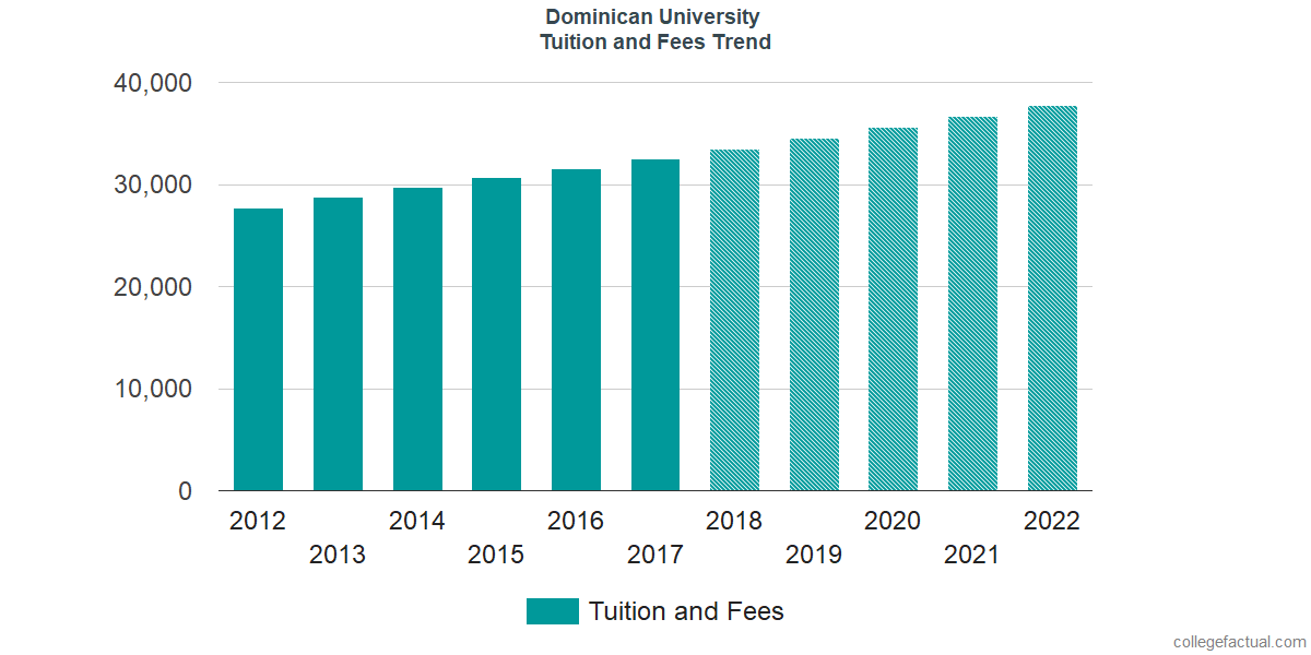Tuition and Fees Trends at Dominican University