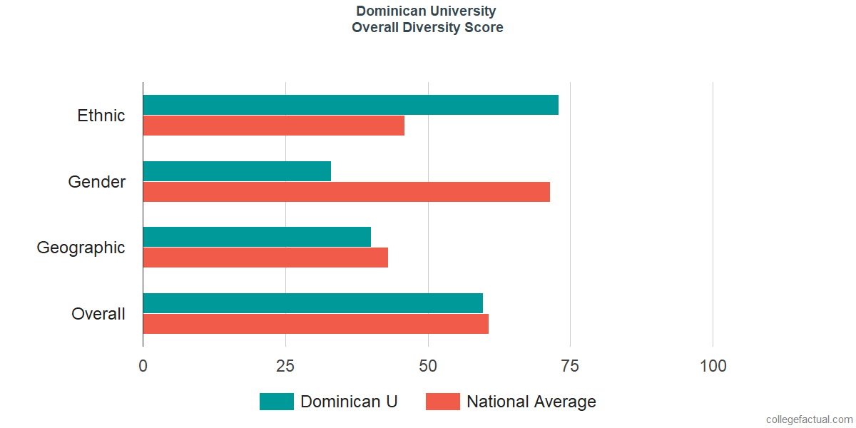 Overall Diversity at Dominican University