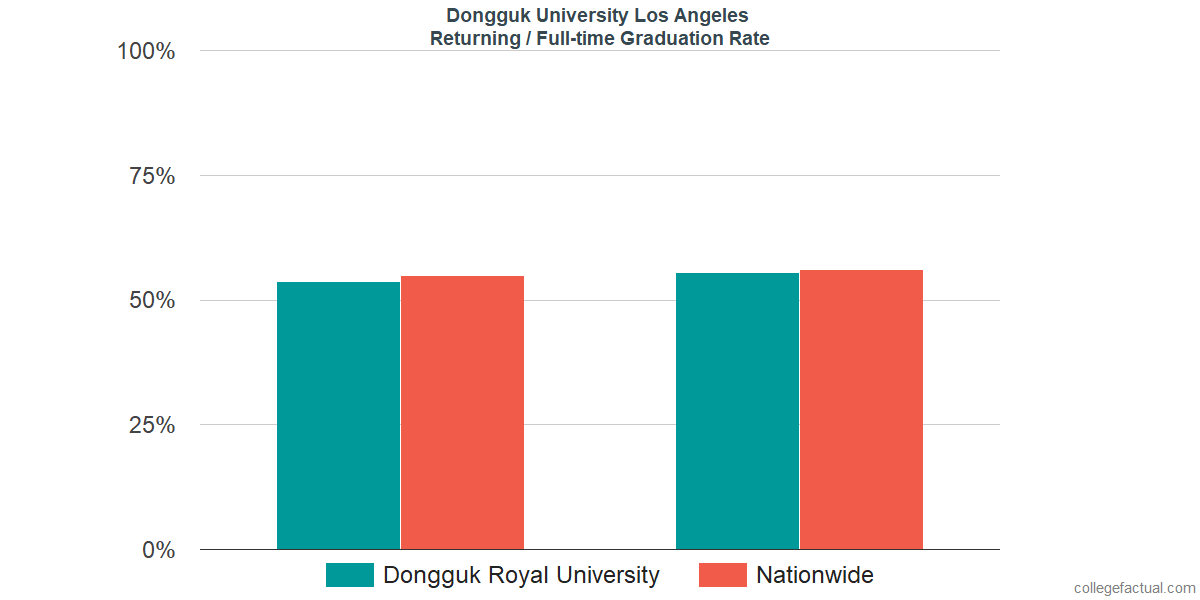 Graduation rates for returning / full-time students at Dongguk University Los Angeles