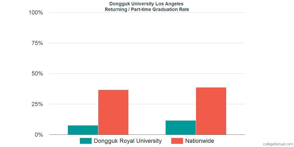Graduation rates for returning / part-time students at Dongguk University Los Angeles