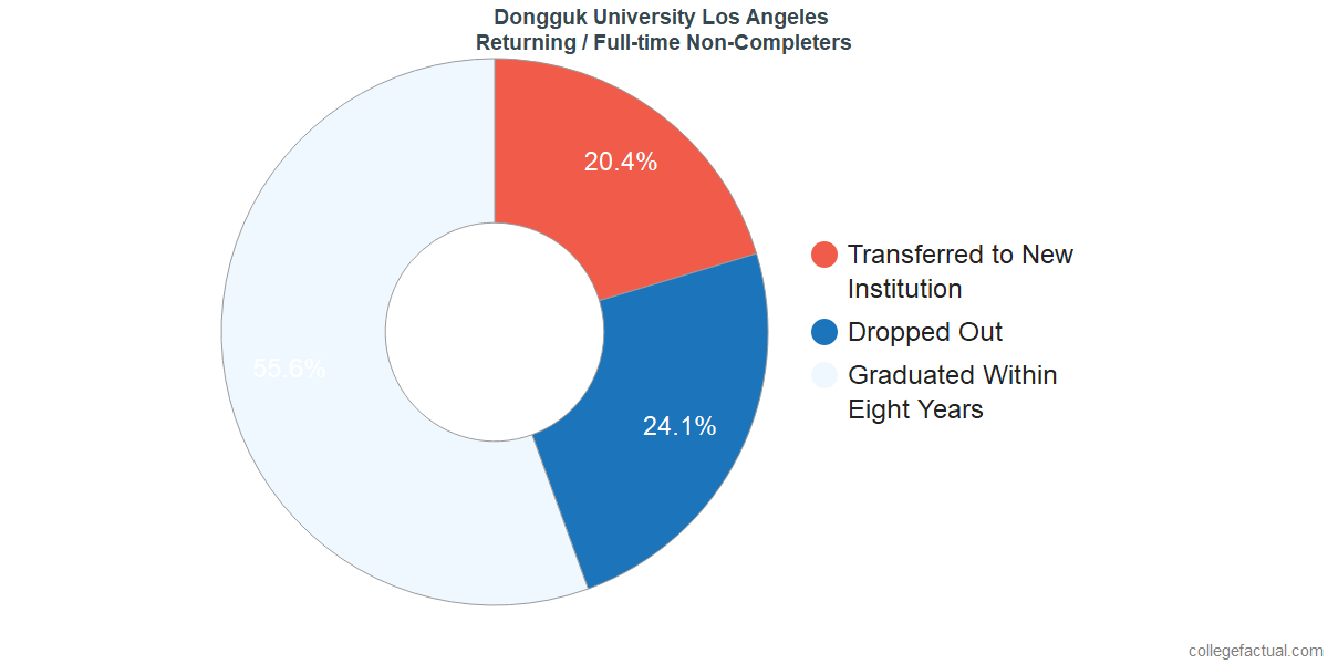 Non-completion rates for returning / full-time students at Dongguk University Los Angeles