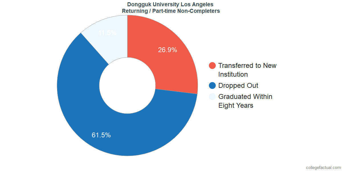Non-completion rates for returning / part-time students at Dongguk University Los Angeles