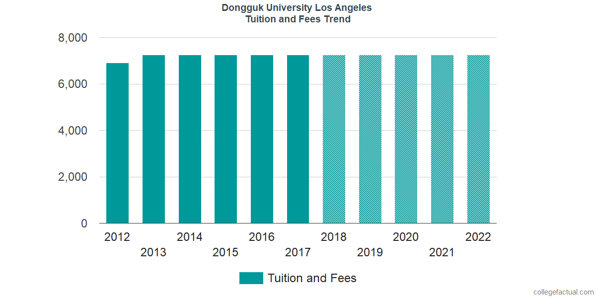 Tuition and Fees Trends at Dongguk University Los Angeles