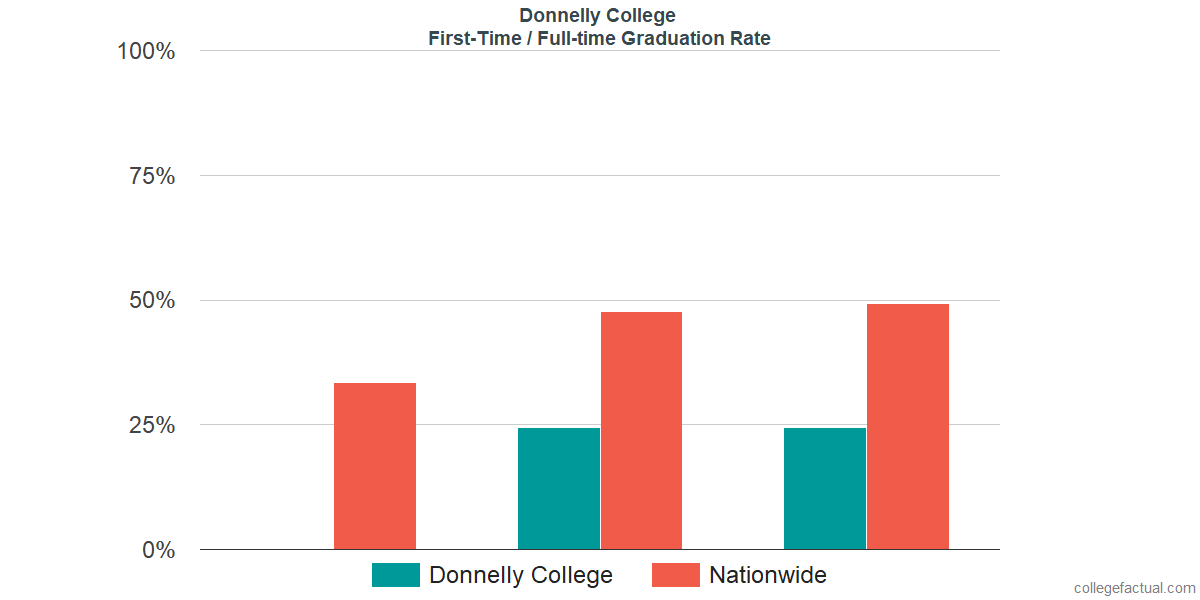 Graduation rates for first-time / full-time students at Donnelly College