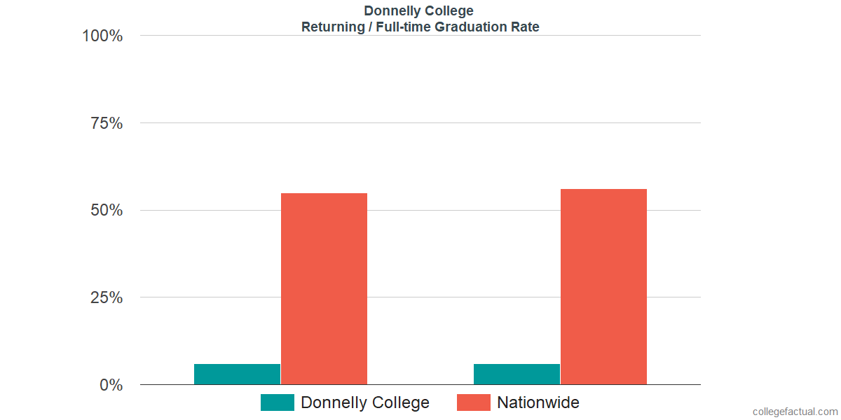 Graduation rates for returning / full-time students at Donnelly College