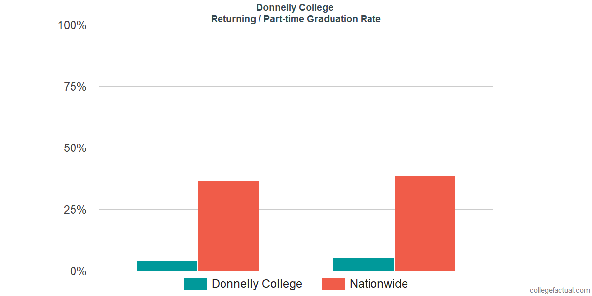 Graduation rates for returning / part-time students at Donnelly College