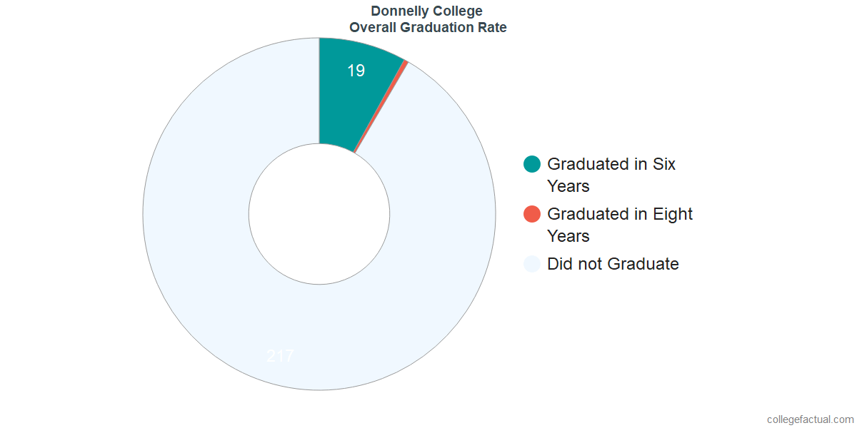 Undergraduate Graduation Rate at Donnelly College