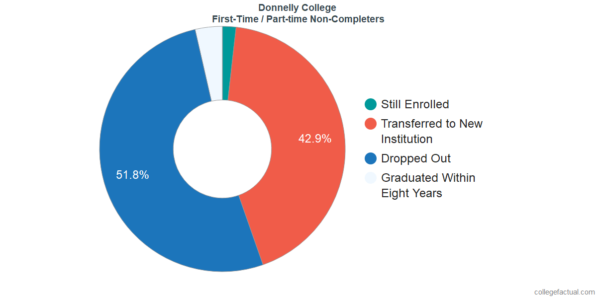 Non-completion rates for first-time / part-time students at Donnelly College