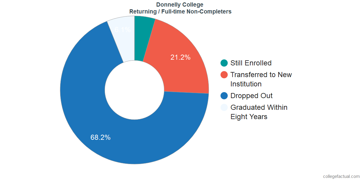 Non-completion rates for returning / full-time students at Donnelly College