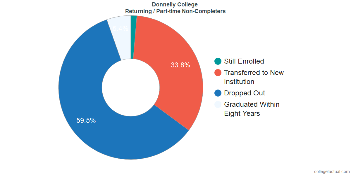 Non-completion rates for returning / part-time students at Donnelly College