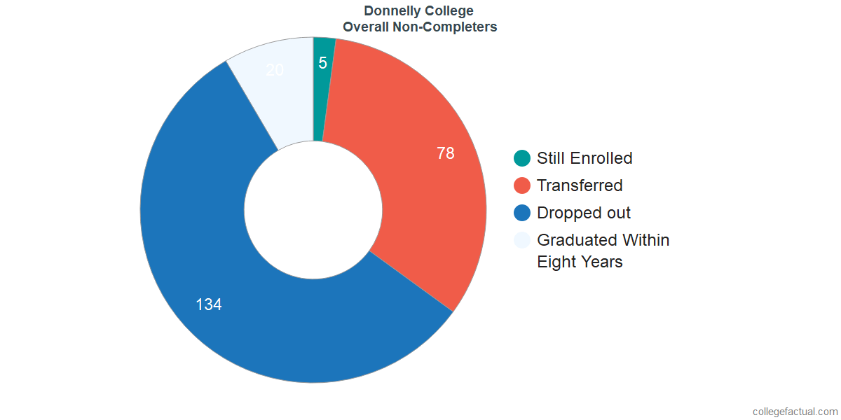 outcomes for students who failed to graduate from Donnelly College