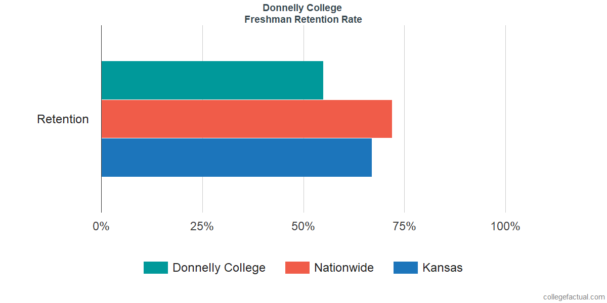 Freshman Retention Rate at Donnelly College