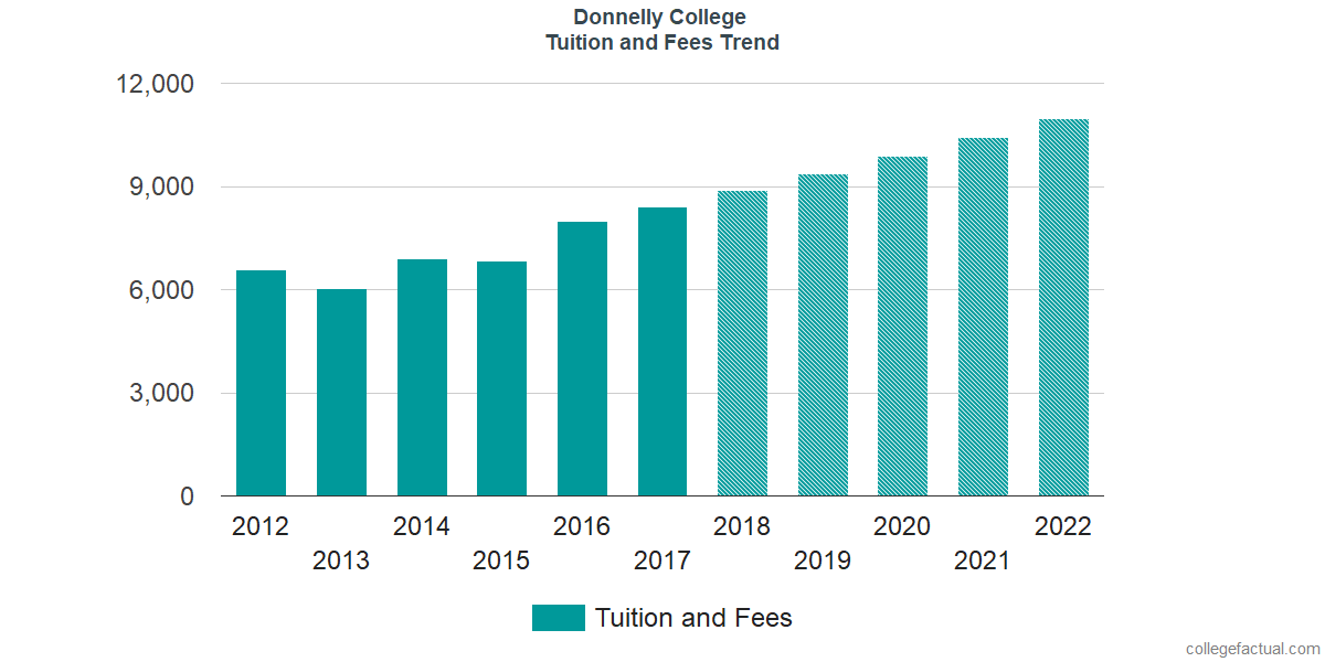 Tuition and Fees Trends at Donnelly College
