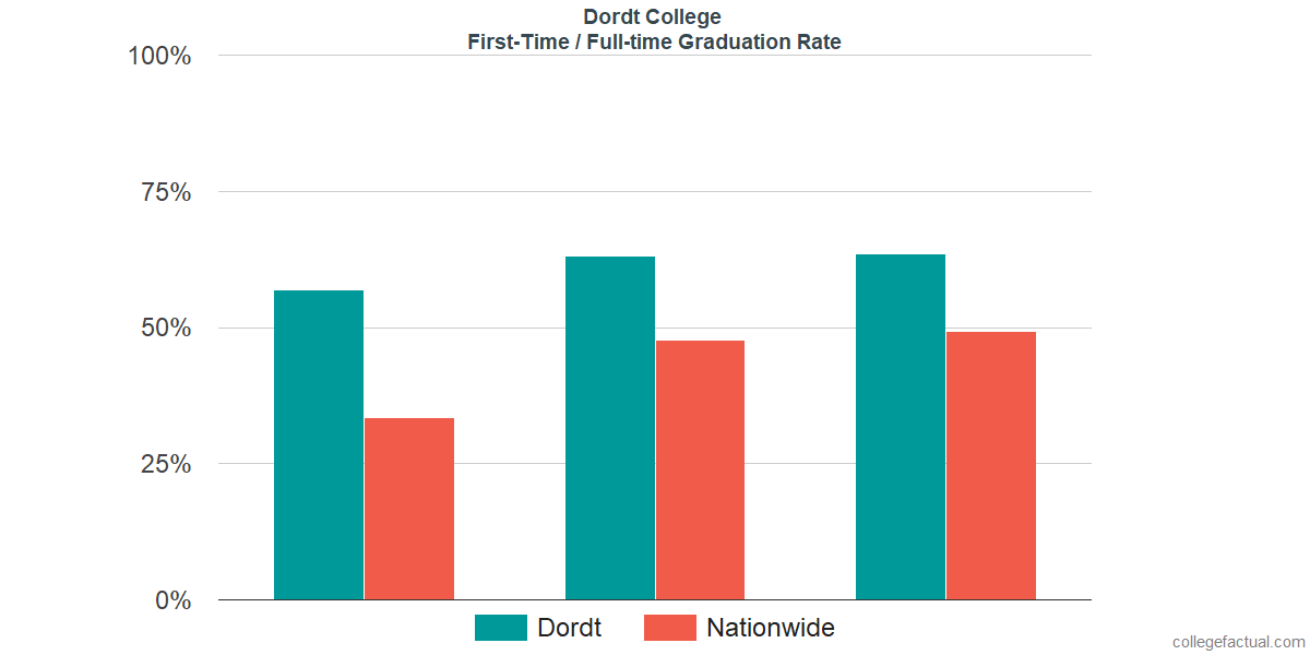 Graduation rates for first-time / full-time students at Dordt College