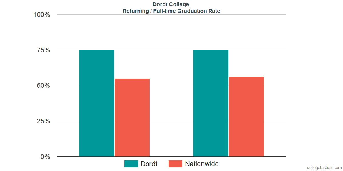 Graduation rates for returning / full-time students at Dordt College