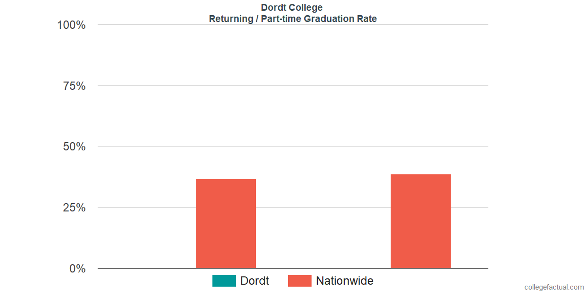Graduation rates for returning / part-time students at Dordt College