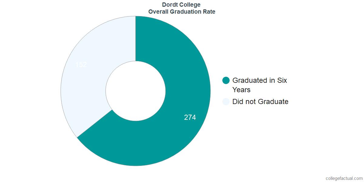 Undergraduate Graduation Rate at Dordt College