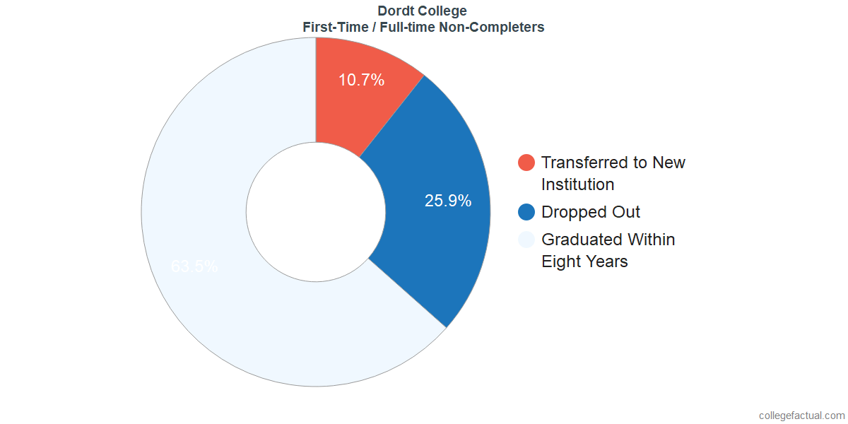 Non-completion rates for first-time / full-time students at Dordt College
