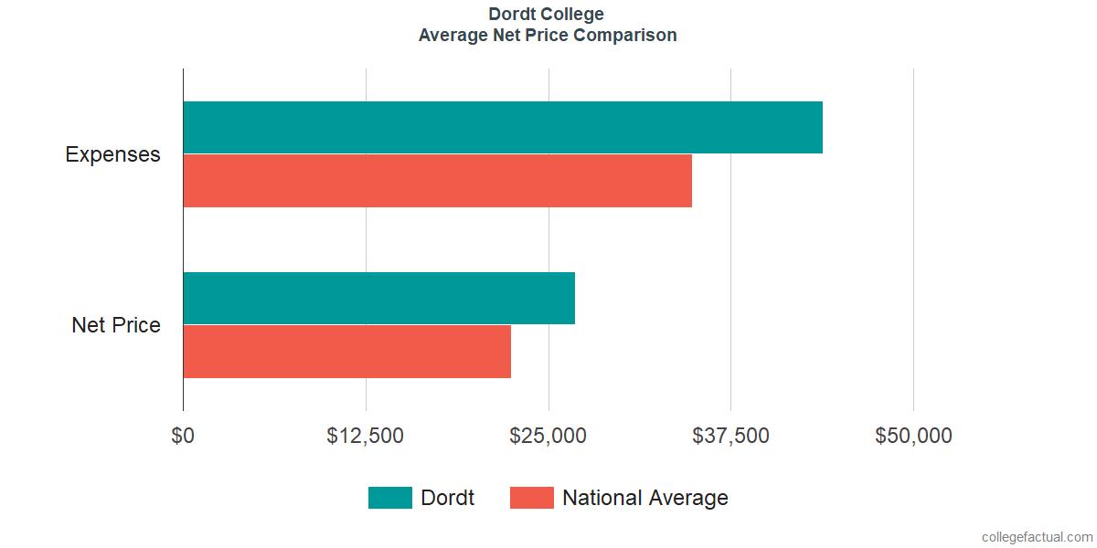 Net Price Comparisons at Dordt College