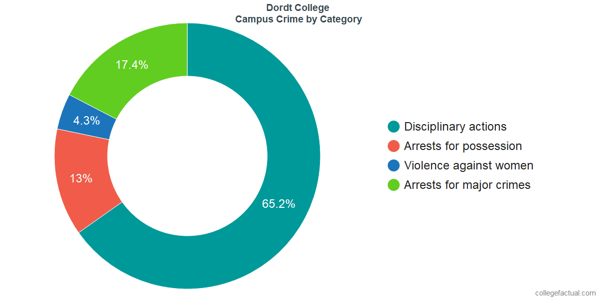 On-Campus Crime and Safety Incidents at Dordt College by Category